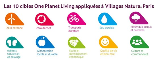 Les 10 cibles One Planet Living appliquées à Villages Nature Paris
