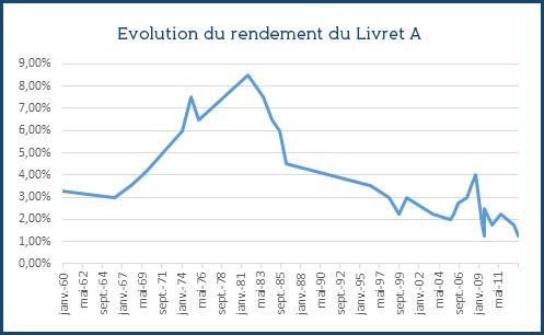 Livret a plus de retraits que de d p ts en septembre netinvestissement - Historique du livret a ...